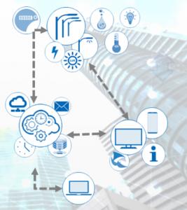 Infotainement data flows